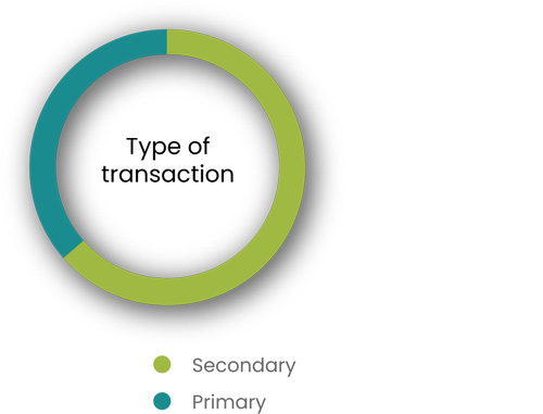 type of transaction